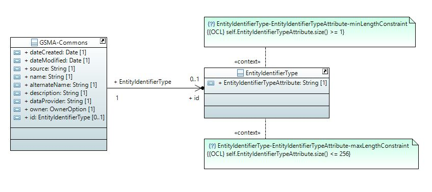 Figure 2. Part of the UML Class diagram obtained from the JSON Schema