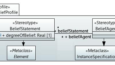 Belief Uncertainty in Software Models