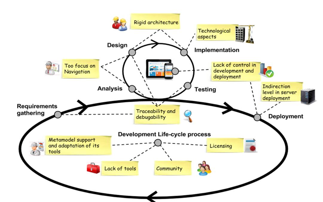 Issues in agile model-driven web engineering development
