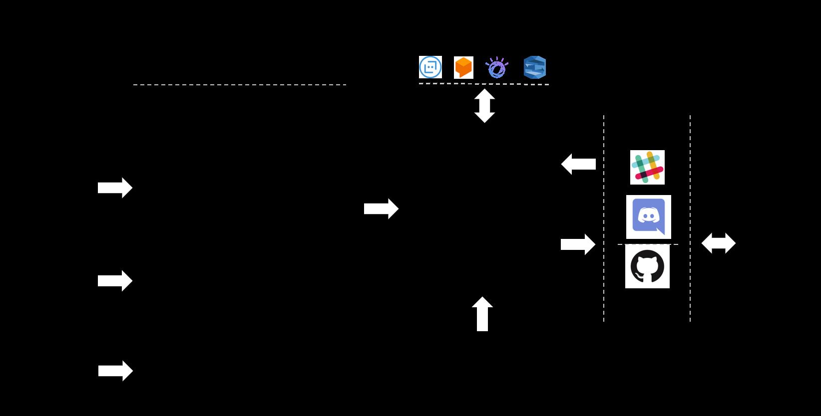 Figure 1. Jarvis Framework OverviewFigure 1. Jarvis Framework Overview