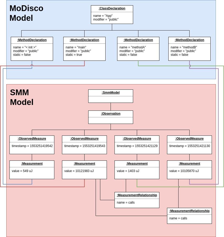 SMM-based energy model