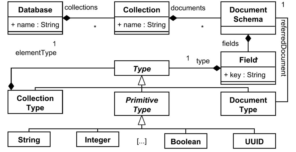 DocumentDB Metamodel