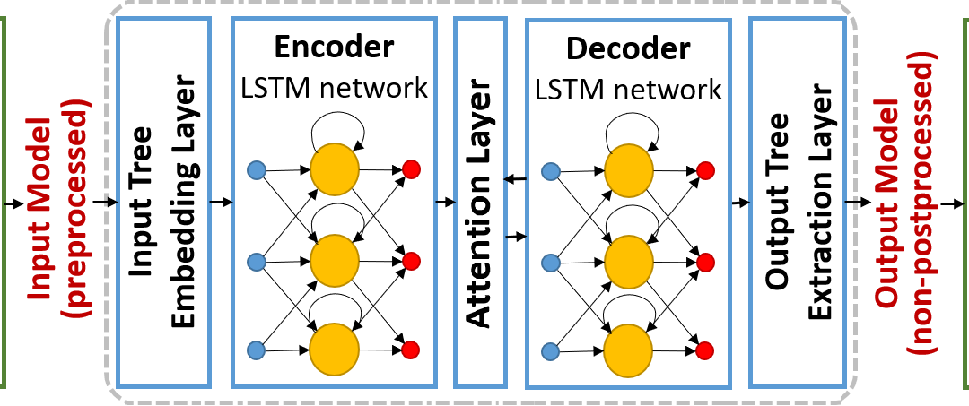 An LSTM-Based Neural Network Architecture to replace Model
