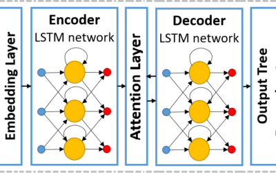 An LSTM-Based Neural Network Architecture to replace Model Transformations