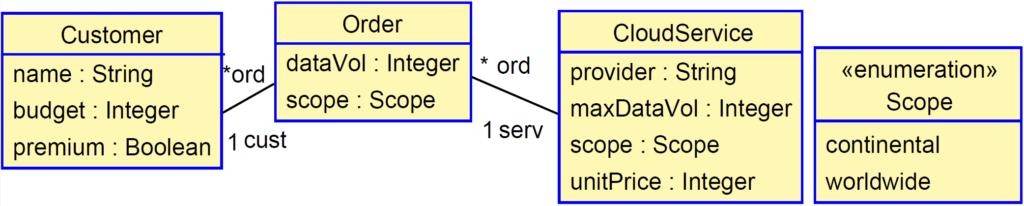 Example UML schema