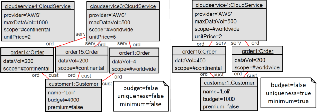 Two generated instantiations for the Cloud Provisioning example