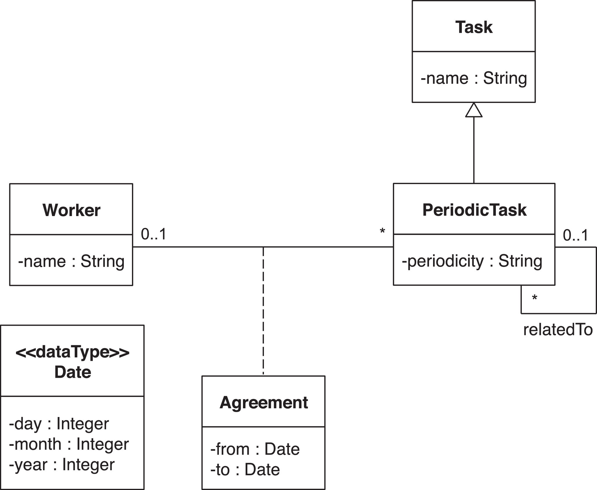 How Are Uml Class Diagrams Built In Practice A Usability Study