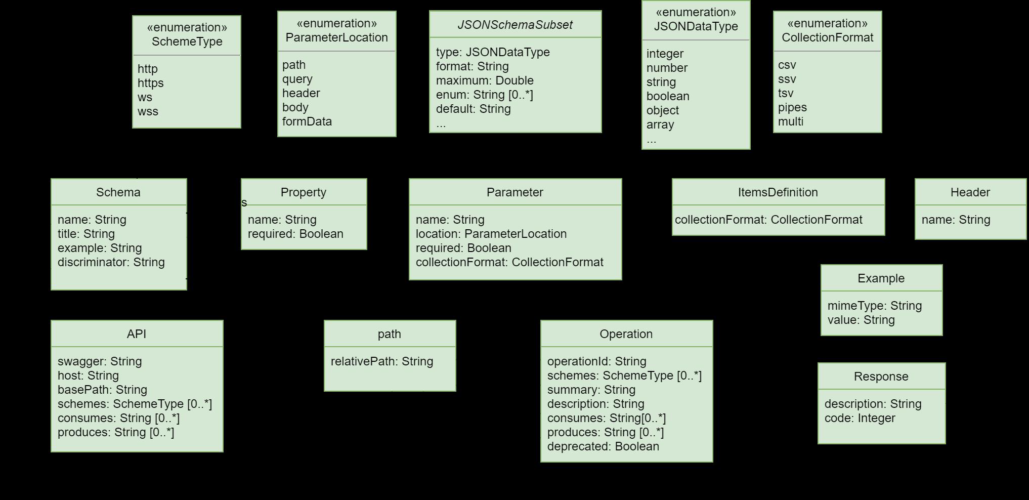 OpenAPI metamodel