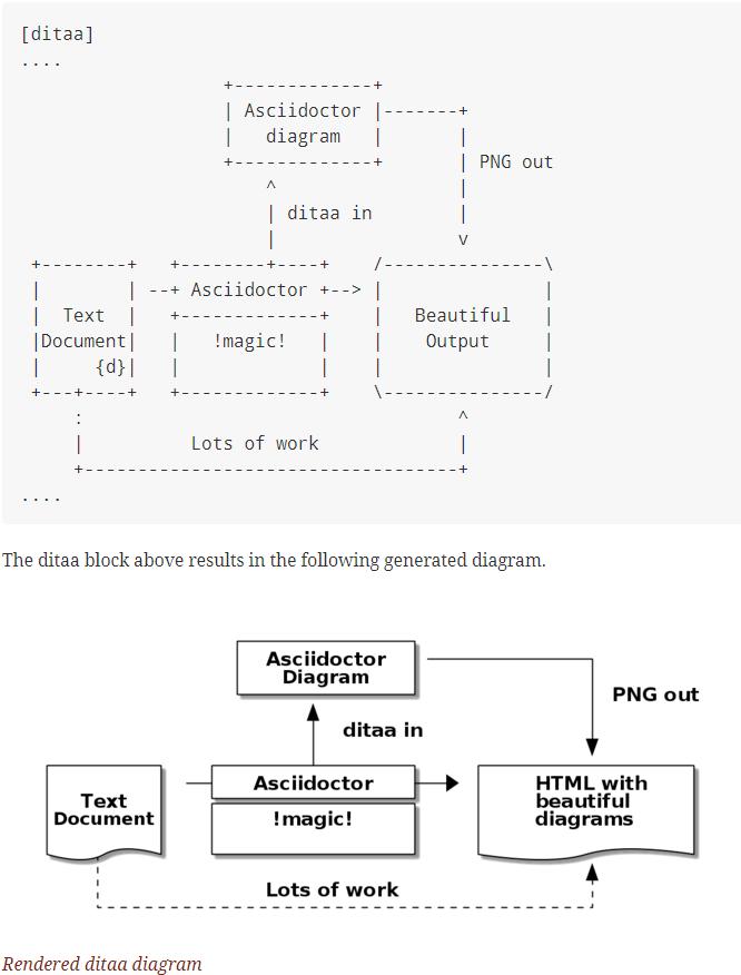asciidoctor modeling example