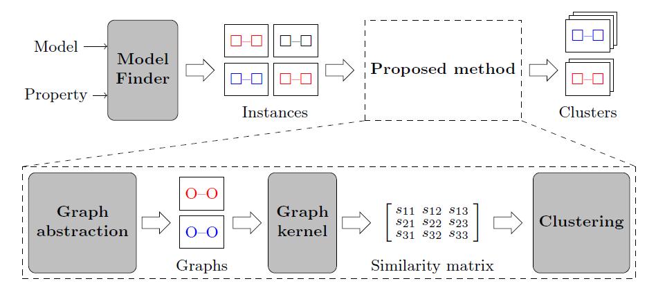 Diversity of model instances