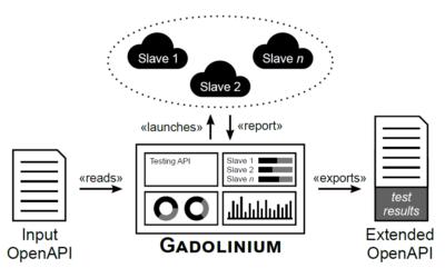 Gadolinium: Monitoring Non-Functional Properties of REST APIs
