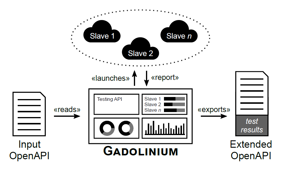 Gadolinium: Monitoring Non-Functional Properties of REST APIs