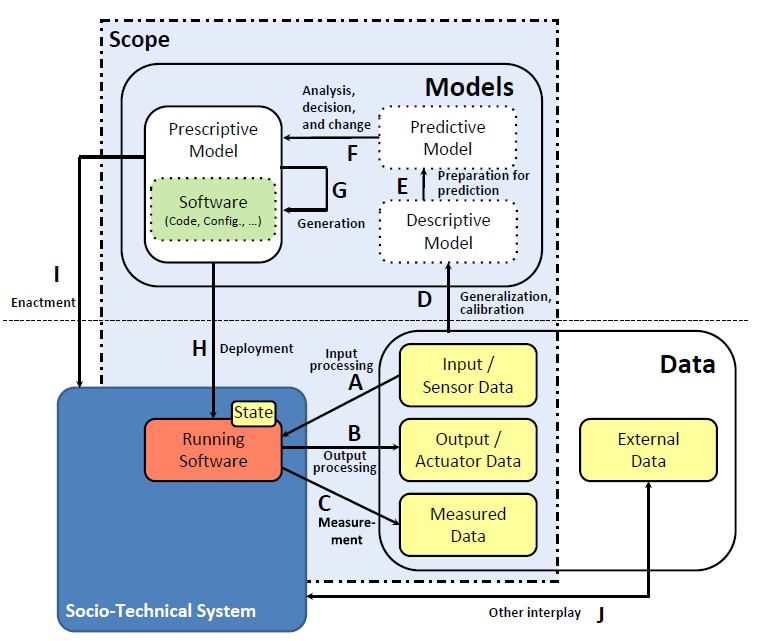 The MODA framework: Model-Driven Engineering for Data-Centric Systems