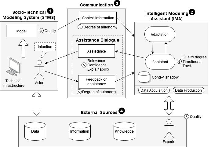 Fig 1. Conceptual Reference Framework for Intelligent Modeling Assistance (RF-IMA)