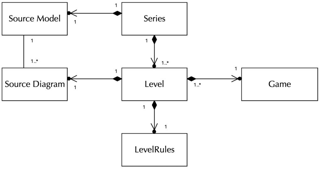 Game series metamodel