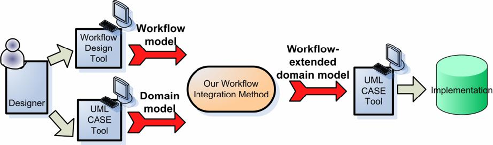 generation of a workflow-extended domain model