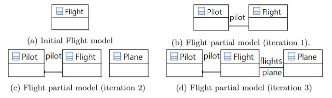 Flight model evolution
