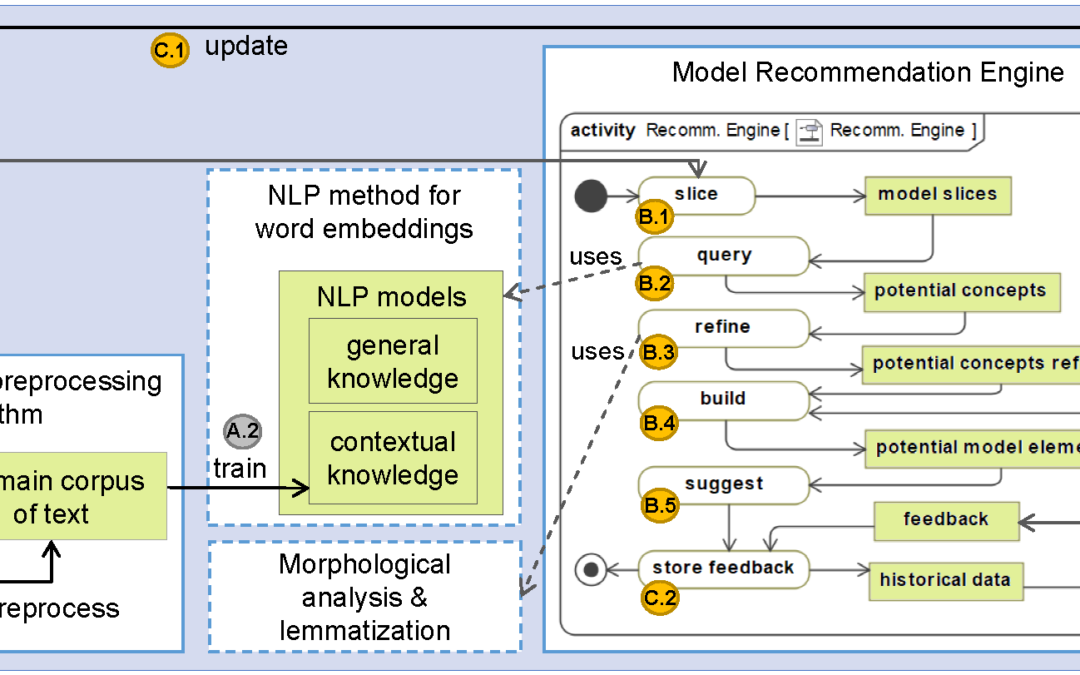 An NLP-based architecture for the autocompletion of partial domain models
