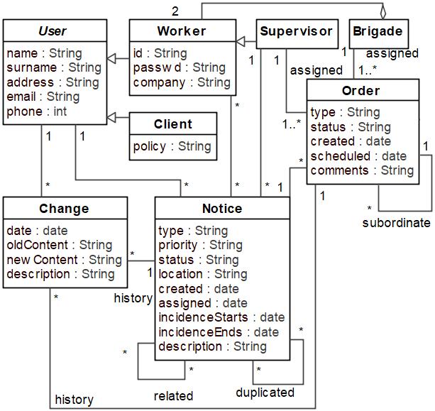 Emasa Domain Model