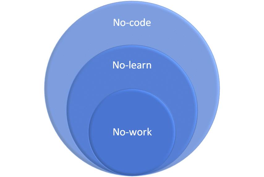 No-code vs no-learn vs no-work