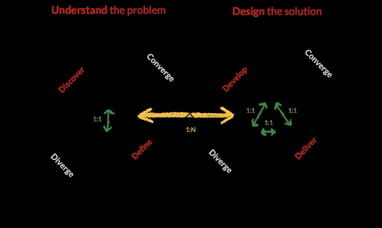 Double Diamond model for service design