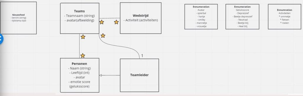 UML class diagram in Miro