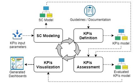 KPIs assessment process overview.