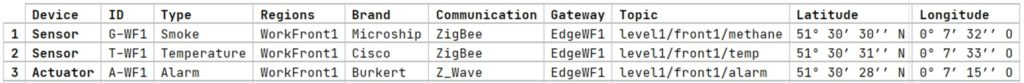Figure 3. IoT devices modeling example (tabular notation)