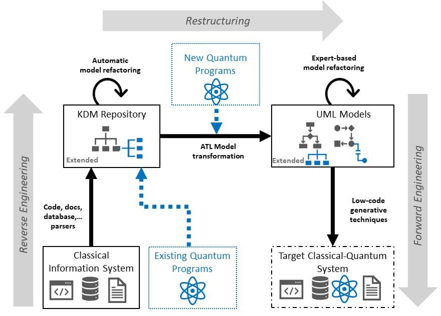 KDM to UML model transformation for Quantum Software Modernization