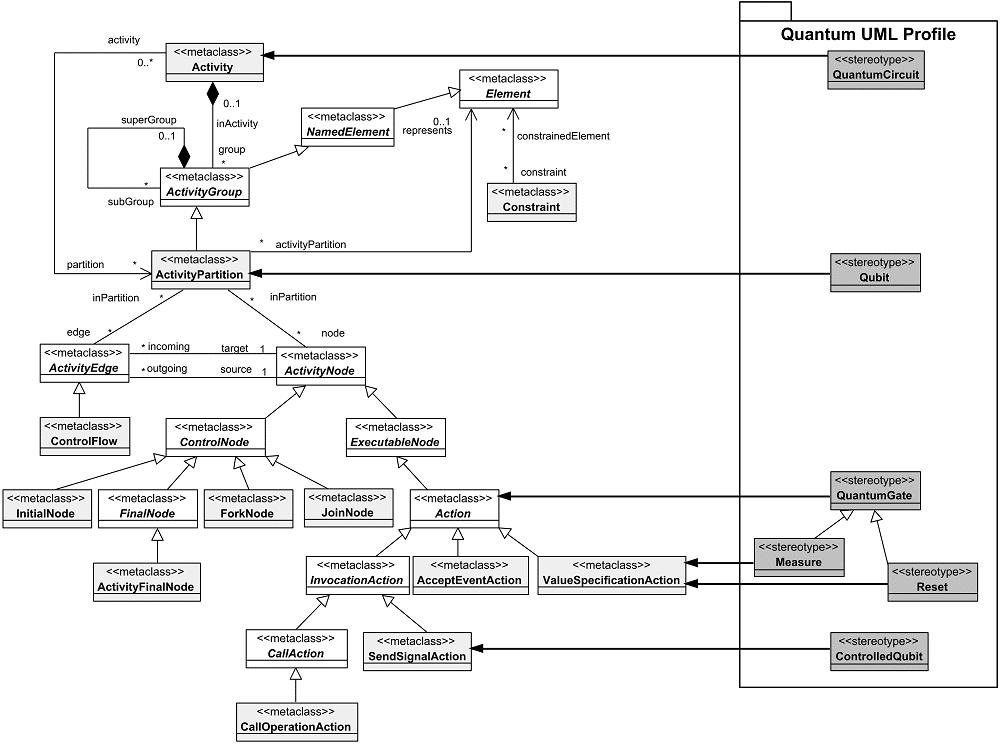UML Quantum Profile