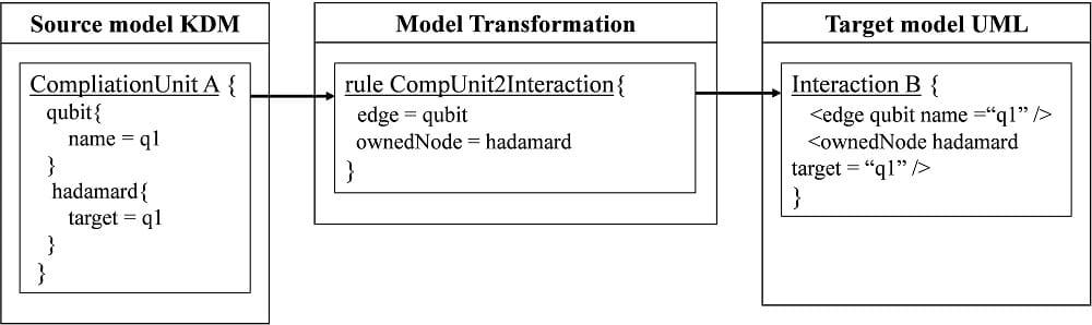 Quantum transformation in ATL